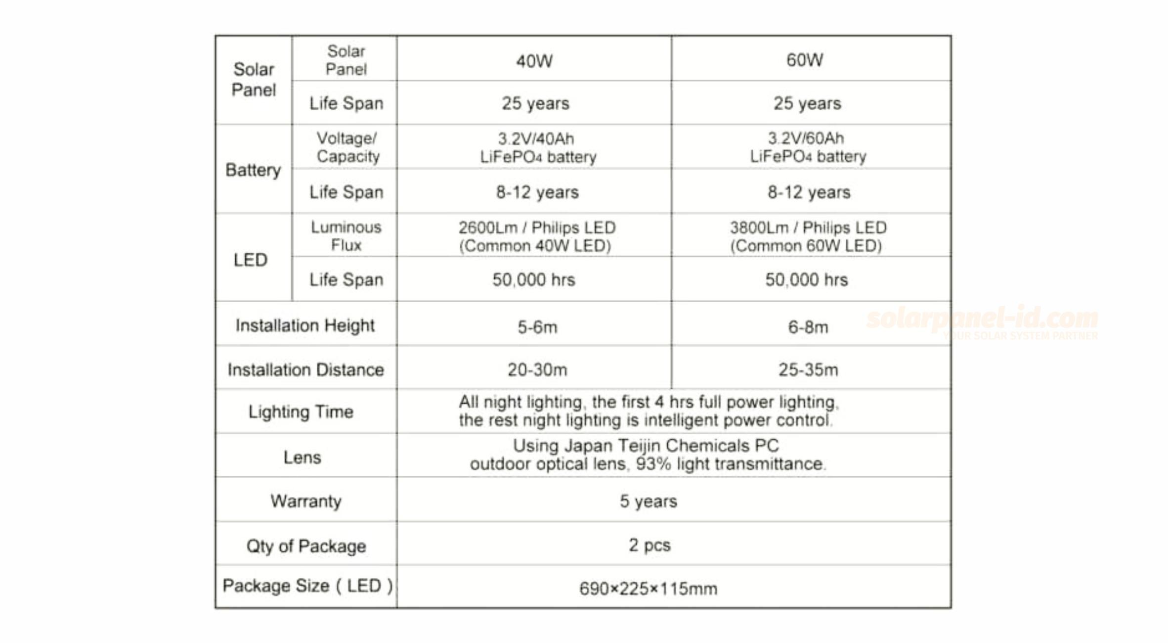 spesifikasi lampu pju 2in1 60 watt sword light